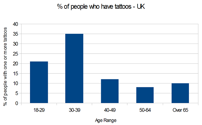 tattoo stats tattoo popularity by age range and gender in the uk usa
